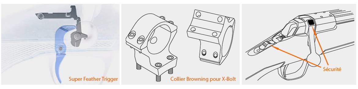 Technologie X-Bolt Browning